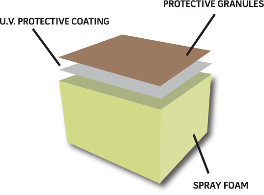 Illustration of SPF Roofing Sytem layers